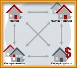 Решение проблем нестабильности отечественного рынка недвижимости